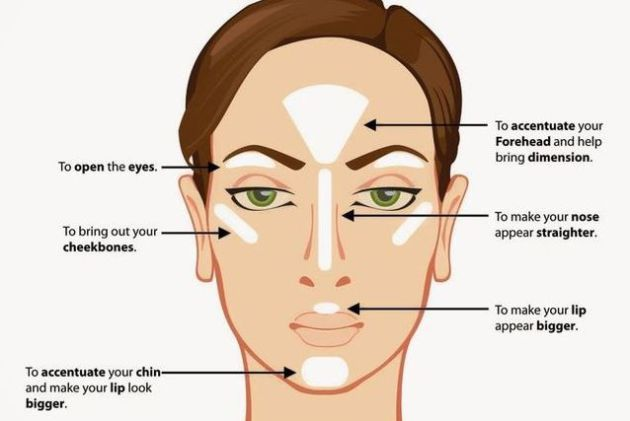 strobing face chart